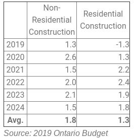 Non-Residential Construction Residential Construction 2019 1.3 -1.3 2020 2.6 1.3 2021 1.5 2.2 2022 2.0 2.4 2023 2.1 1.9 2024 1.5 1.8 Avg. 1.8 1.3Source: 2019 Ontario Budget